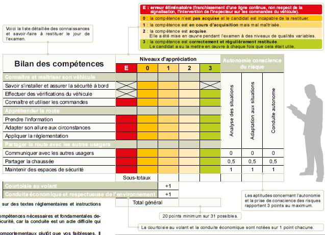 Grille evaluation du permis de conduire sitapati - Permis de conduire grille evaluation ...